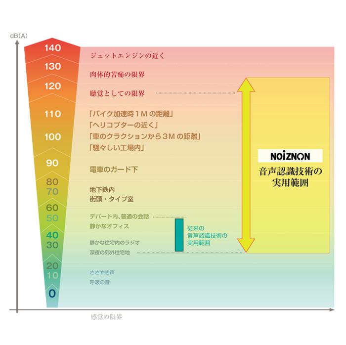 NOIZNONの騒音レベルの目やす図